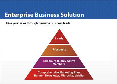 Enterprise Business Solution