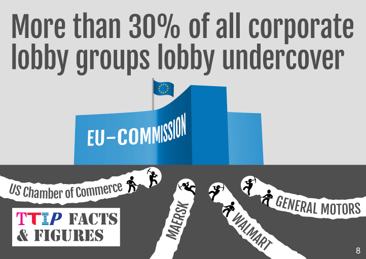 More than 30% of all corporate lobby groups lobby under the radar