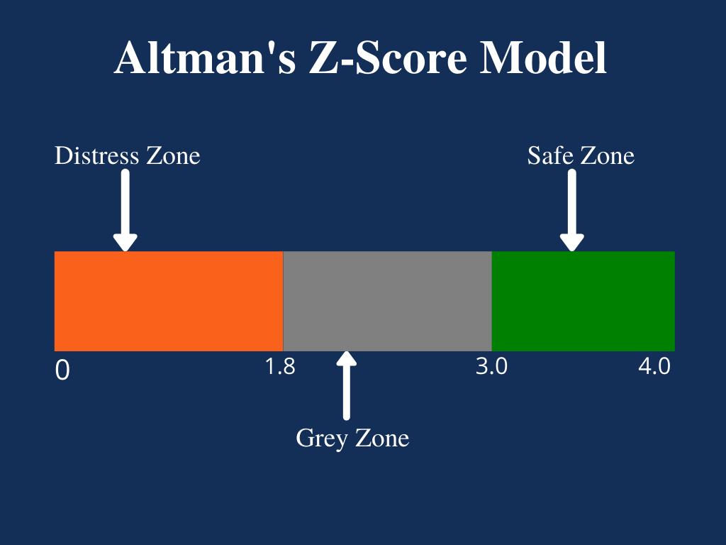 Z Score Cut Off Marks