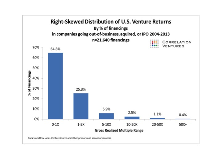 Figure 2: US Venture Fund Returns 2004-2013