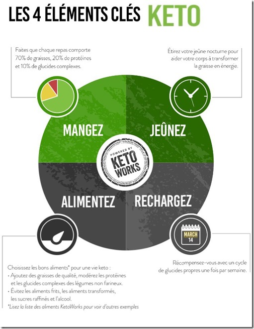 les éléments clés cétogène et keto