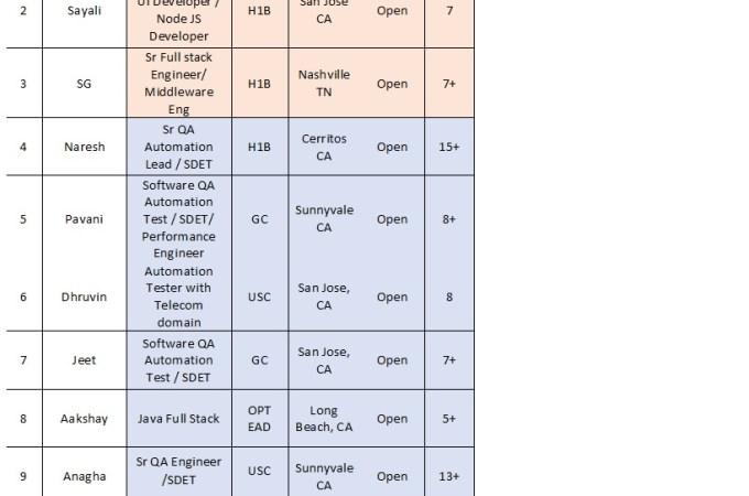 Updated Hotlist of Nextgen Technologies, Inc._ Please share C2C Requirements Only