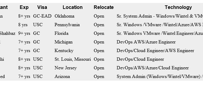 Daily C2C Hotlist — Devops Engineer || Windows System Admin || Linux System Admin