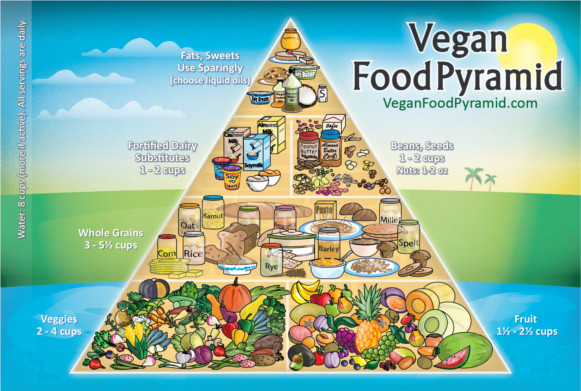 vegan diet pyramid, cf magazine