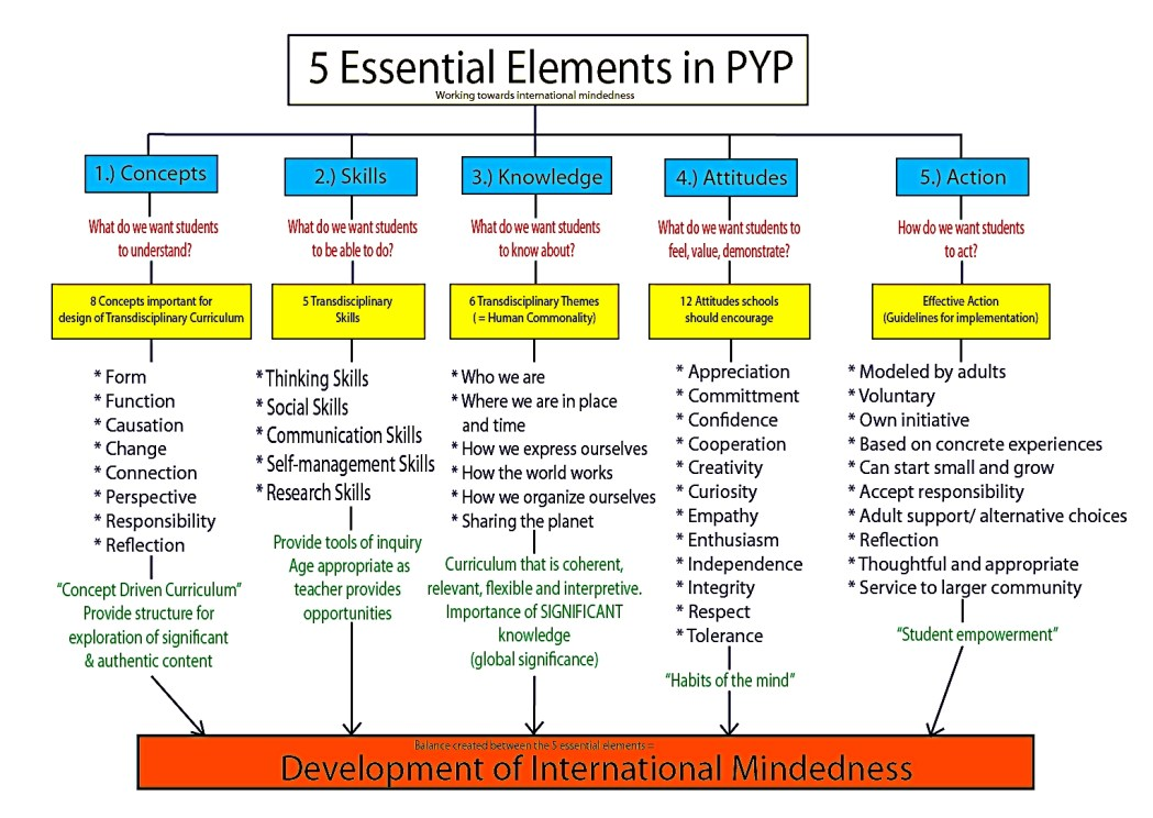 PYP Key Elements
