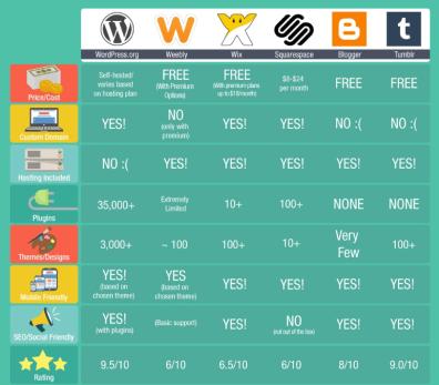 blog rankings