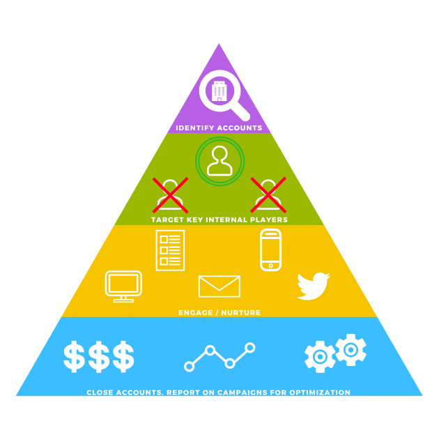 Account-Based Marketing Tactics Pyramid discrpiting next steps