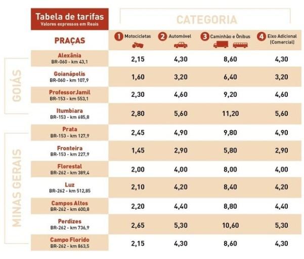 Tabela Pedagio