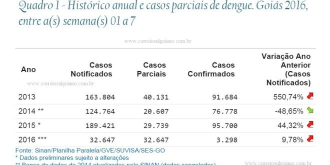 Aumenta casos de dengue em Goiás, em comparação com 2015. Em Morrinhos, ao contrário, houve diminuição