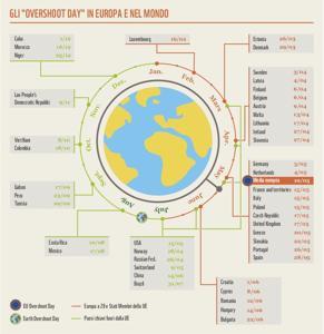 Overshoot day, Italia e Ue hanno esaurito tutte le risorse