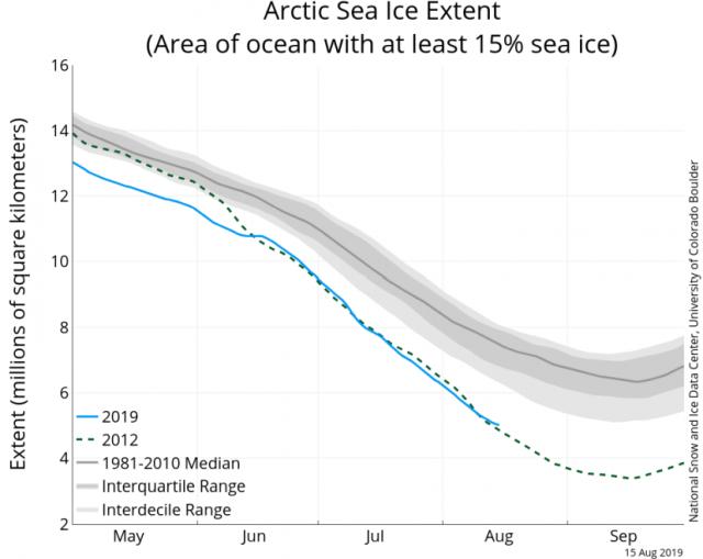 immagine 2 articolo artico ghiacci minimo possibili implicazioni meteo inverno