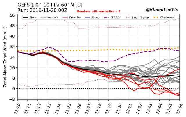 immagine 2 articolo aggiornamenti dalla stratosfera violento riscaldamento in vista