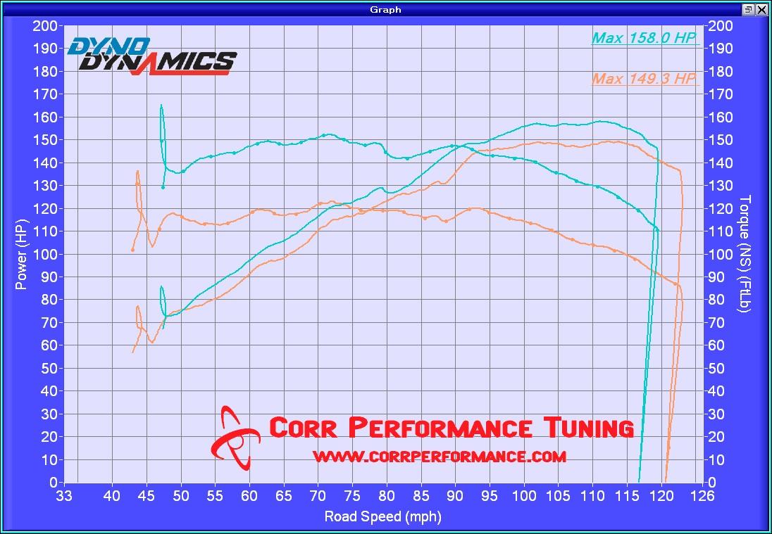 2015 Honda Accord Sport 2 4l