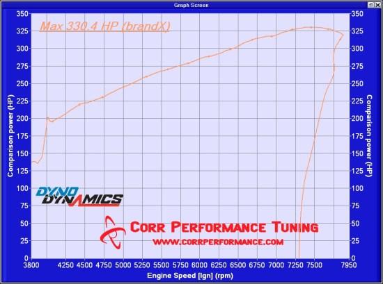 uprev – Corr Performance Tuning, LLC
