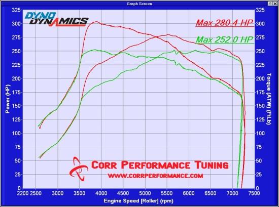Cobb Tuning – Corr Performance Tuning, LLC