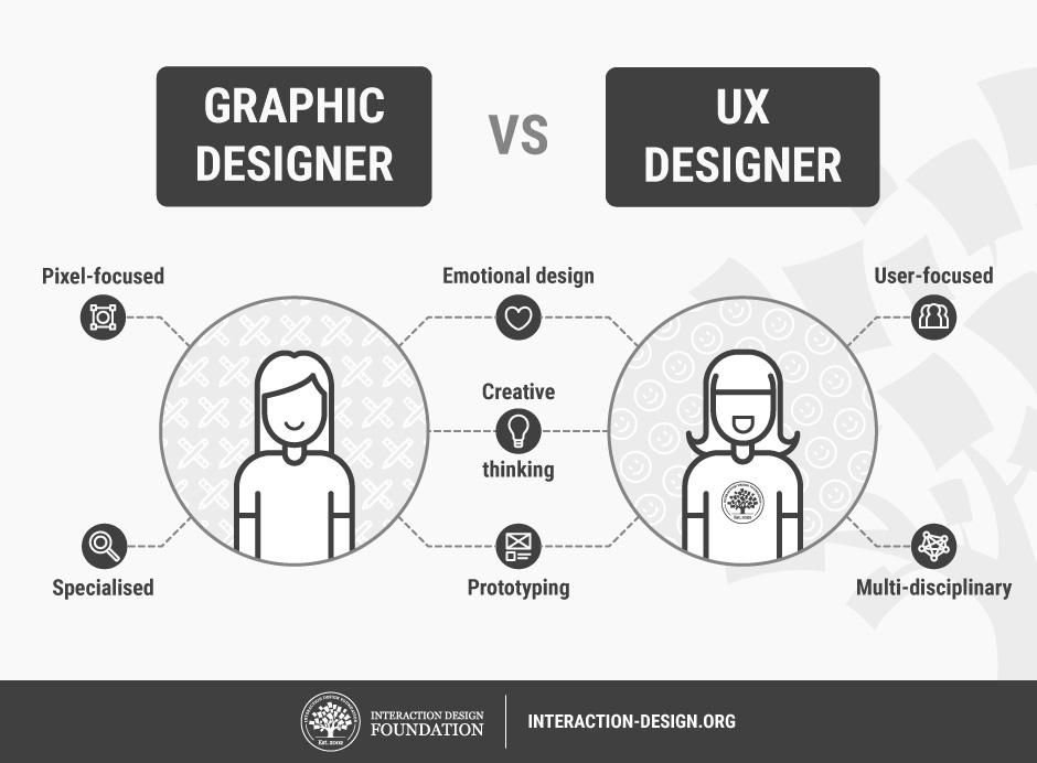 corso ux design