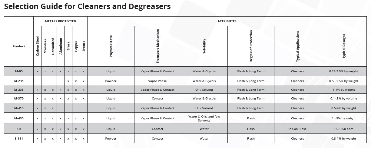 Selection guide Cleaners and Degreasers