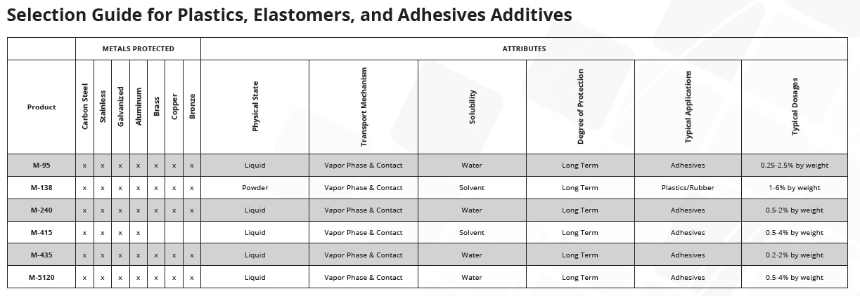 Selection guide for plastics, elastomers, and adhesives