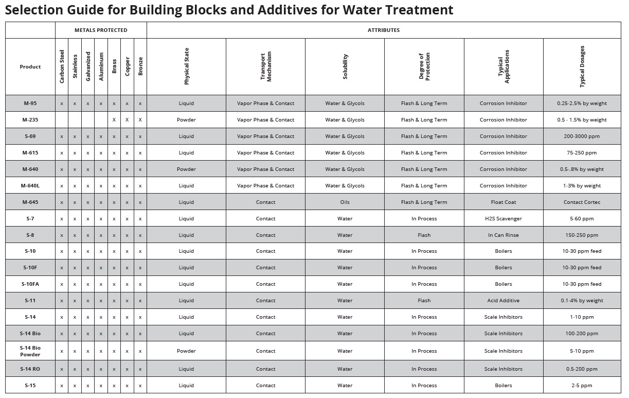 Selection guide for building blocks and additives for water treatment