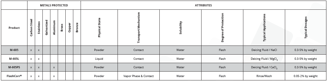 Additives for deicing salts and fluids table