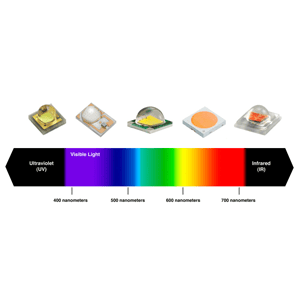 Thouslite LED wavelength selection service.pngThouslite LED wavelength selection service