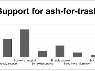 """Todd R. McAdam/contributing artist Three hundred people responded last spring to a 16-question poll about ash-for-trash, a plan to swap 25,000 to 35,000 tons of Cortland County solid waste for up to 90,000 tons of incinerator ash from Onondaga County. This response was to the question: """"Supporters say waste to energy ash is highly regulated and tested to ensure that ash is inert, safe and non-hazardous, and the waste-to-energy facility has been testing ash for 21 years using the strictest U.S. EPA standards, and the facility ash has always passed with flying colors. Or, opponents say waste to energy ash is toxic and contains hazardous materials, which could lead to high rates of cancer. Which argument do you find more convincing?"""" Source: Barry Zeplowitz & Associates"""