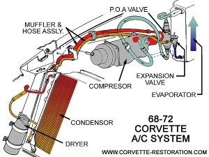 Updating Air Conditioning from R12 to R134a – The Corvette