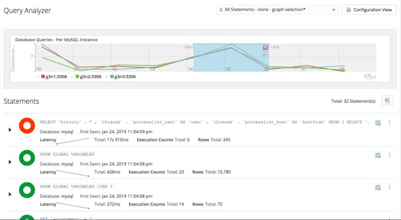 Los mejores servicios de hosting MySQL administrados cuentan con herramientas de monitoreo
