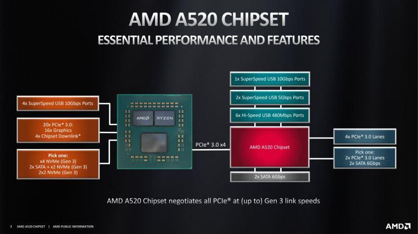 Chipset AMD A520