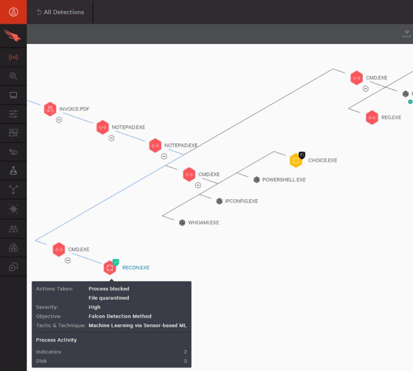 Herramientas EDR para detectar ataques cibernéticos - CrowdStrike Falcon Complete