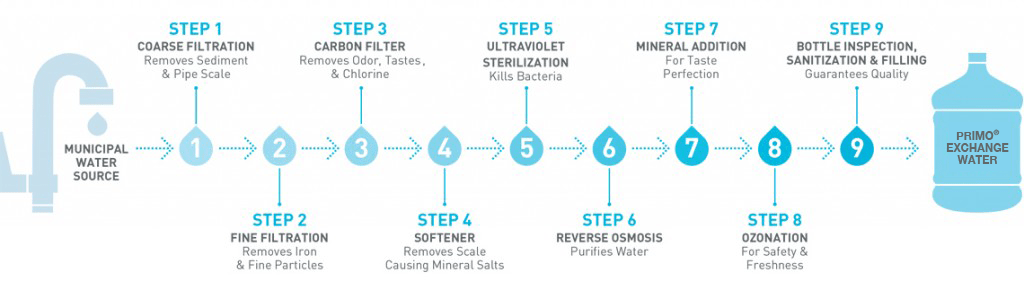 Primo Water Purification Process A Foodie Stays Fit