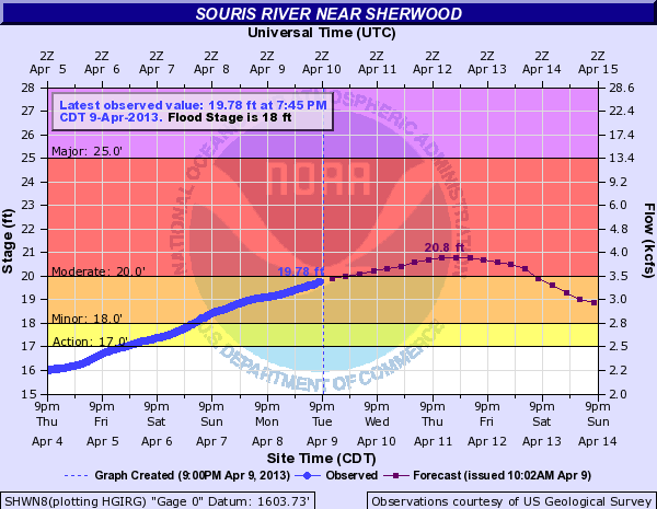 A graph of river height observations and forecast predictions on the Souris River in North Dakota.