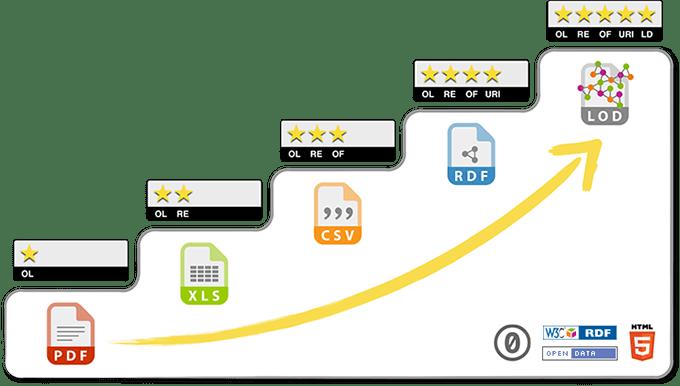 5 ★ Open Data - 5stardata.info