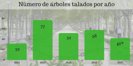 Número de árboles talados