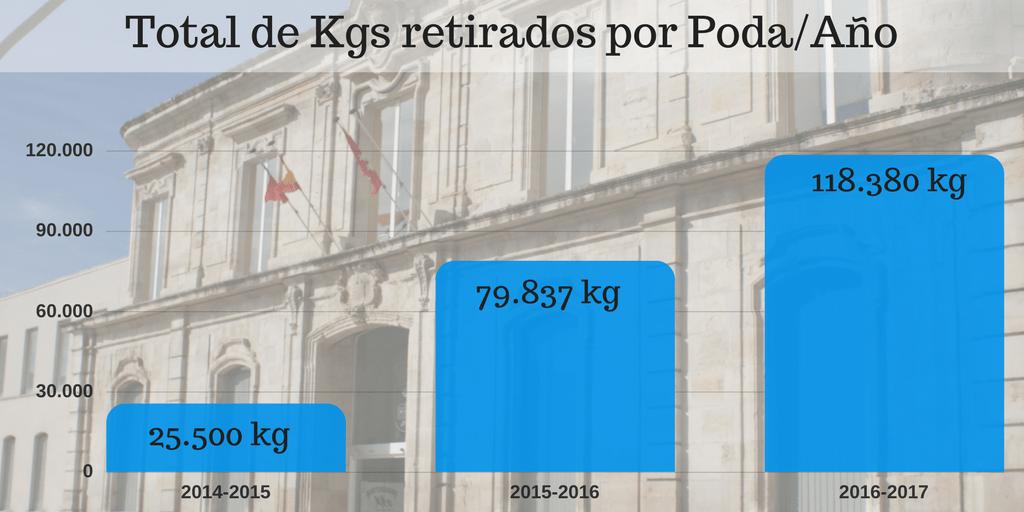 Total de Kg retirados Poda-Año