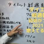 【ダイエット経過報告】増えてる(汗)2021 3 3(水)