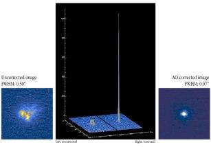 Jedno z pierwszych zdjęć wykonanych przez VLT (NAOS-CONICA) z wyłączoną optyką adaptatywną po lewej oraz z włączoną po prawej.