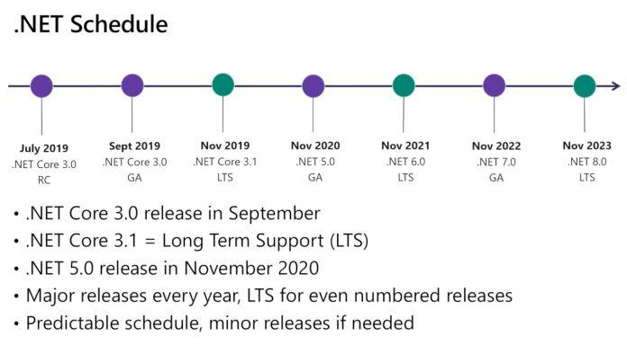 .NET 5 La continuité de .NET Core
