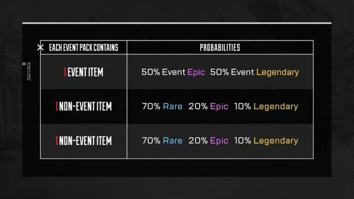Halloween Apex Legends - augmentation des probabilités de loot dans les packs