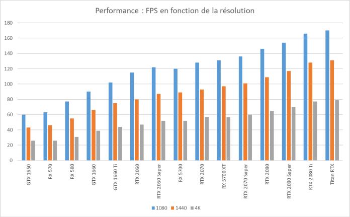 Performance FPS en fonction de la résolution - guide achat carte graphique