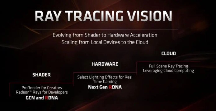 Vision d'AMD sur le Ray Tracing