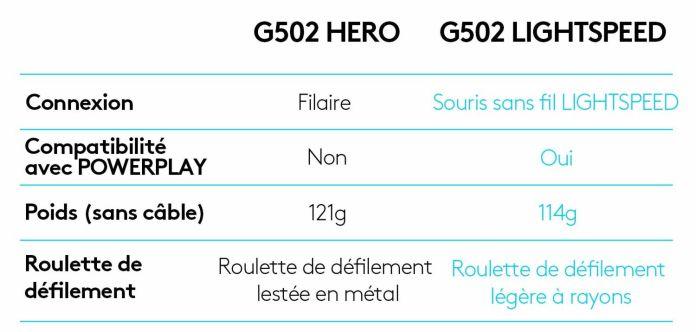 Logitech G502 Lightspeed vs filaire