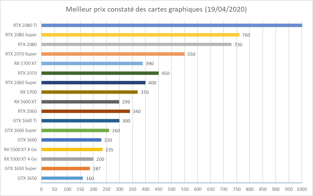 meilleure carte graphique 2020 Quelle carte graphique choisir en 2020 ? Nvidia ou AMD