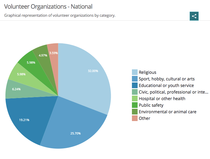 Volunteering by sector chart - Volunteering Stats in the US