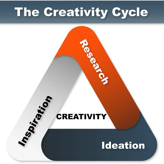 Infographic of the three-steps Creativity Cycle