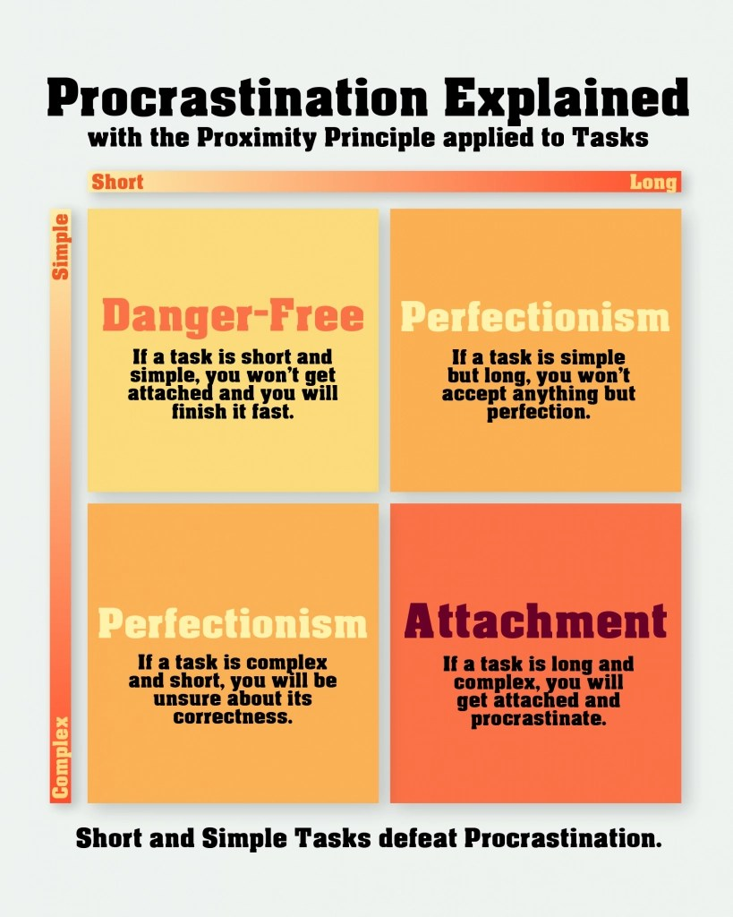 Infographic to explain procrastination for How to Defeat Procrastination: the Proximity Principle