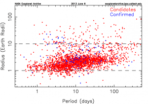 Kepler candidates and confirmed exoplanets on a plot of rotation period on the horizontal axis and planet mass on the vertical.