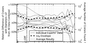 "Fig 3 from Robbins et al. The solid lines represent one expert using one method. The standard deviation, or ""error bars"" are determined by the thick, dashed lines."
