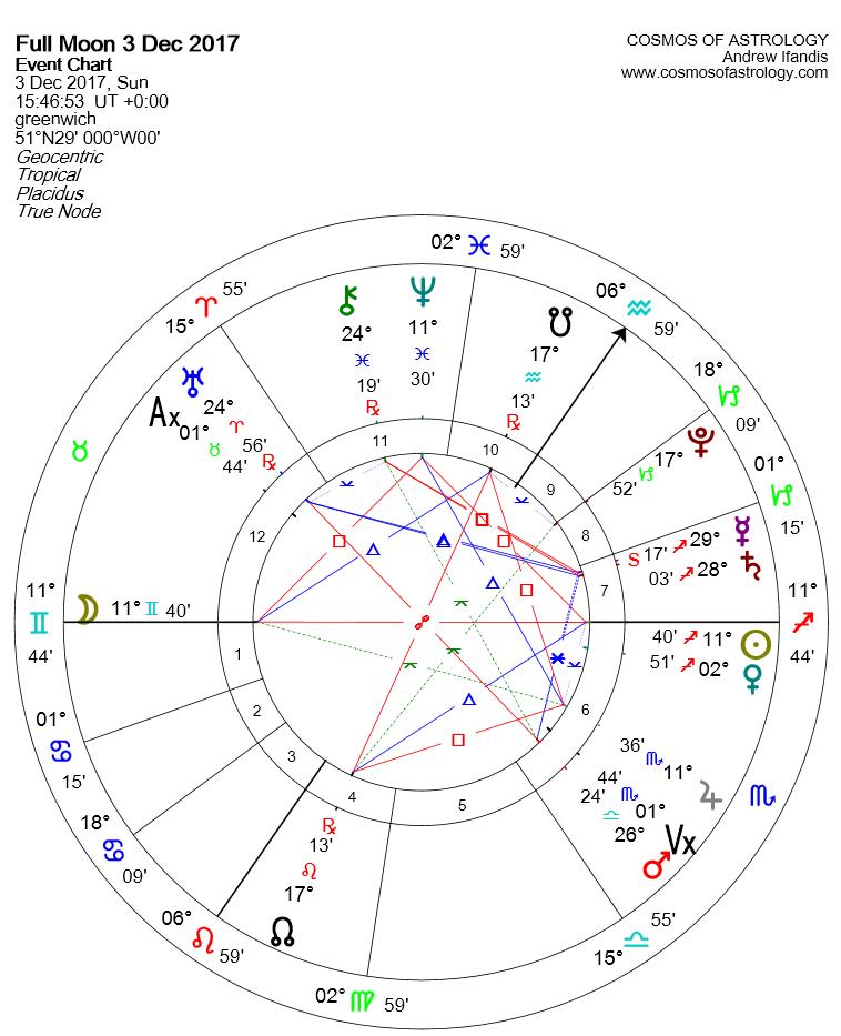 Gemini Full Moon 2017 chart