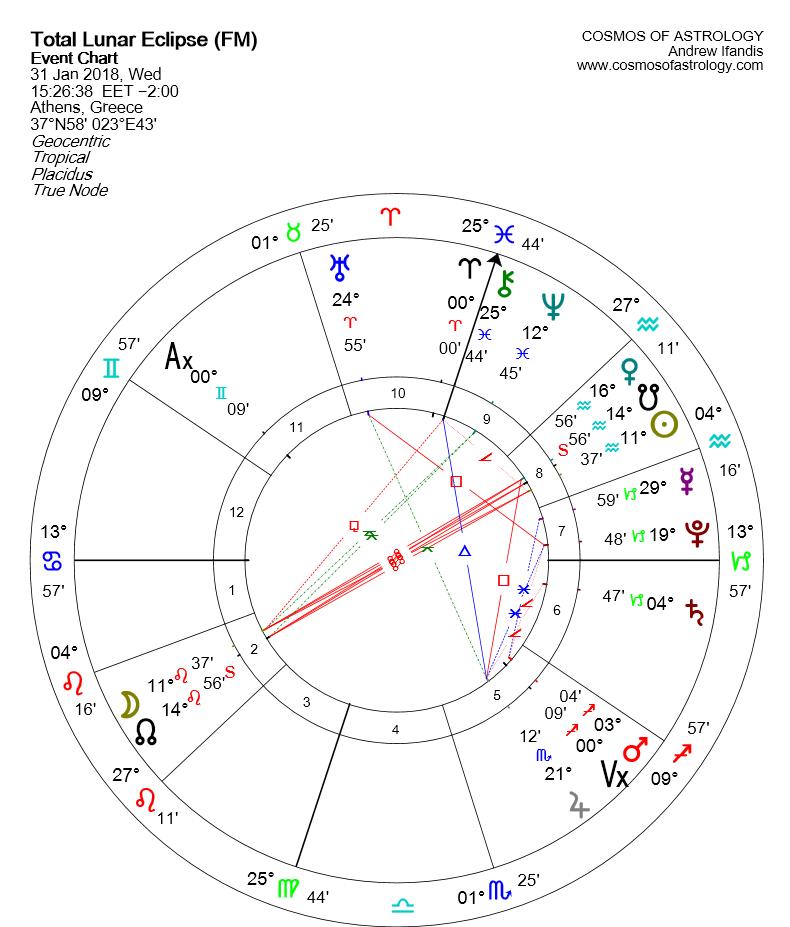 Lunar Eclipse January 31 chart GR